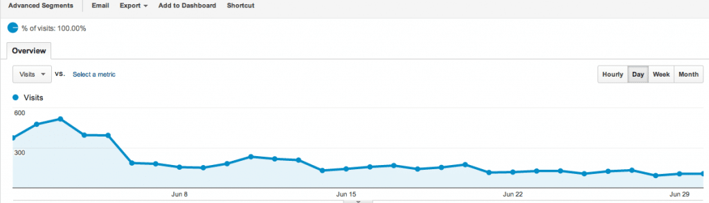 My Monthly Income & Traffic Report – June 2013