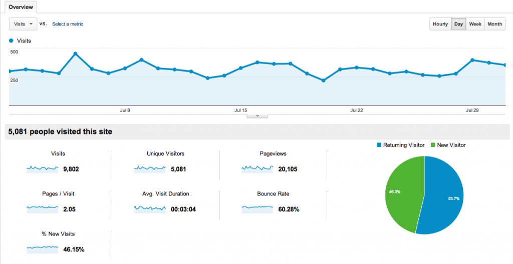 My Monthly Income & Traffic Report – July 2013