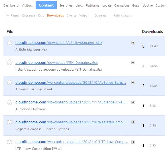 Content Downloads