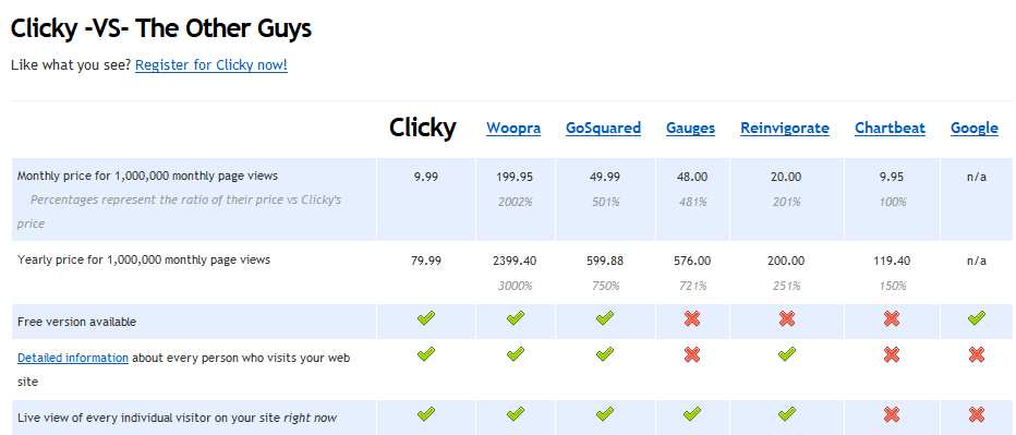 Why Clicky Are The Best