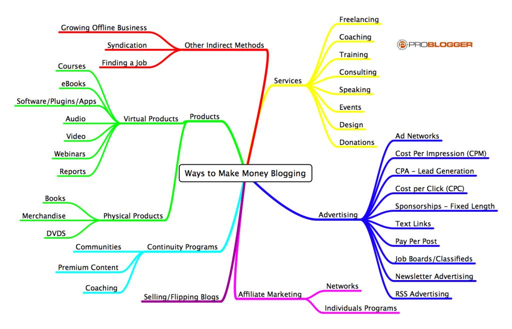 Ways-to-Make-Money-Blogging1