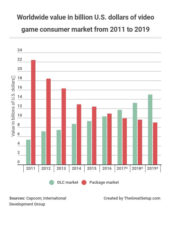 DLC market